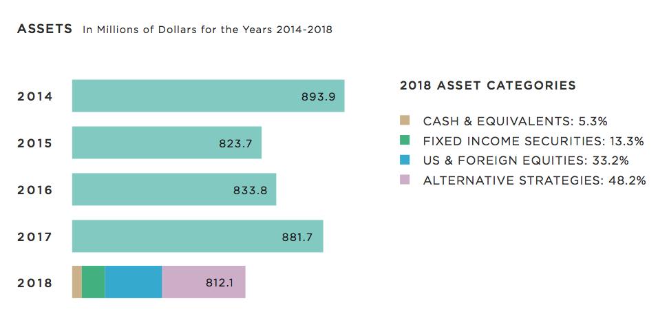 assets-categories