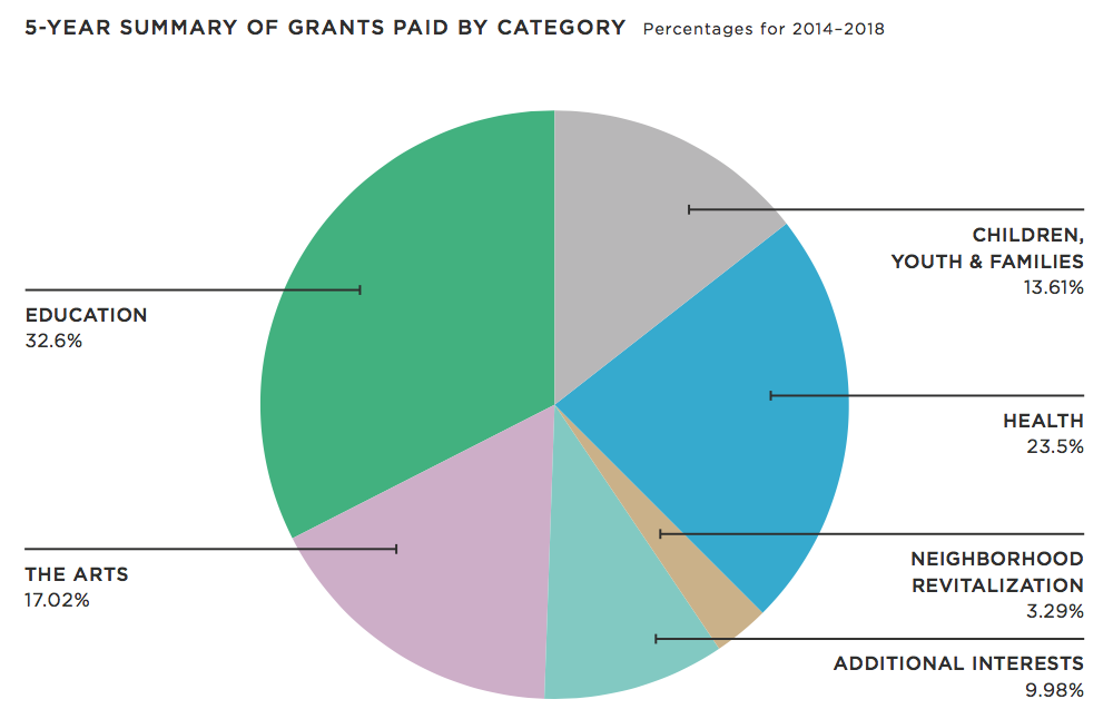 grants-paid-category